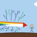 Color Theory Part 2: Visible Light Spectrum