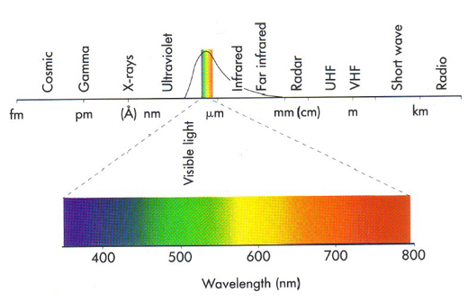 Color Theory Part 2 Visible Light Spectrum