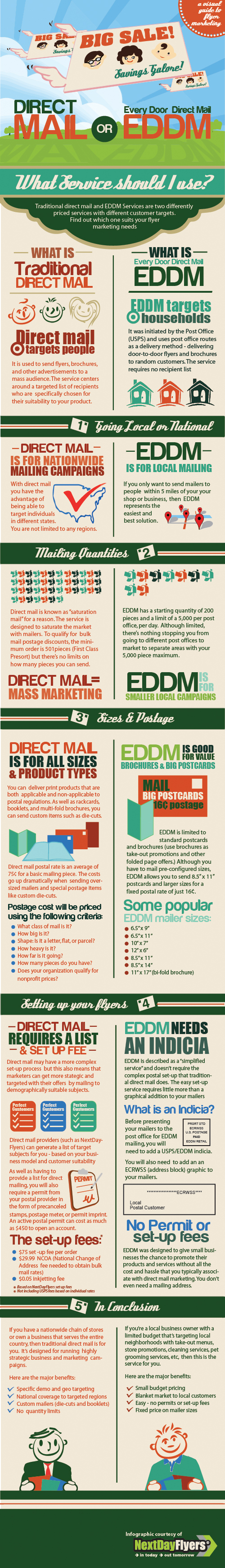 EDDM vs Traditional Mail Services Infographic by NextDayFlyers.com