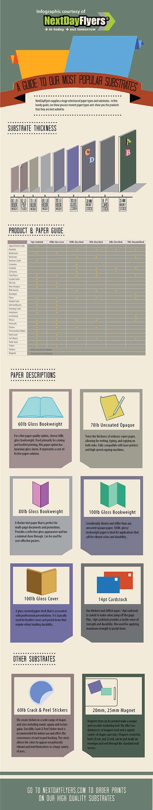 Print infographic substrate size