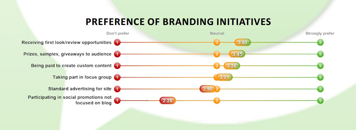 Graph showing preferences of influencers on brand initiatives