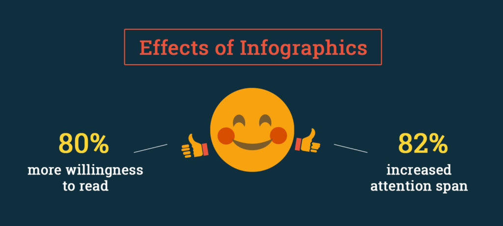 Effect of infographics on readers
