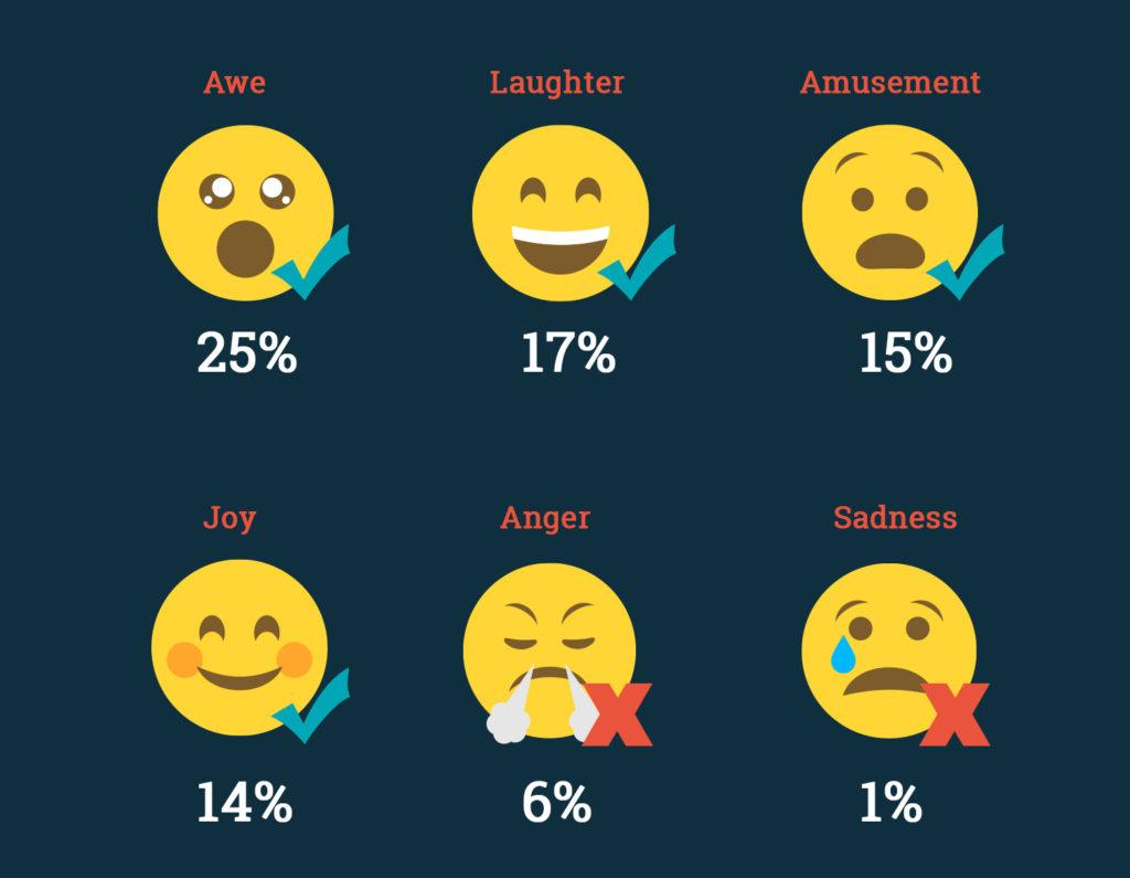 Statistics on emotions for social media content