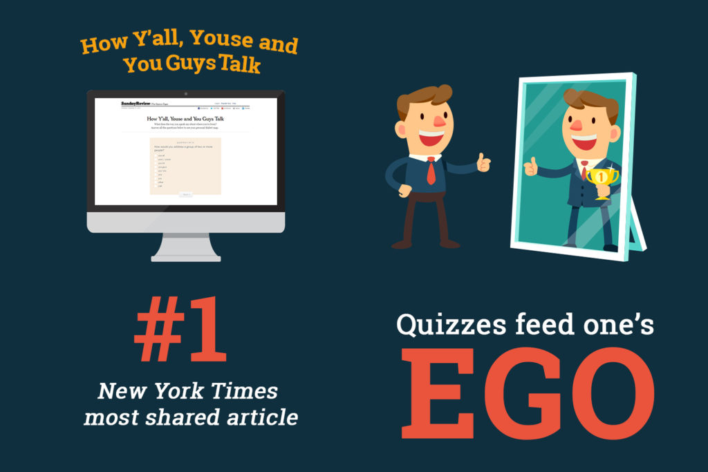 Proof of Quizzes being effective social media content.