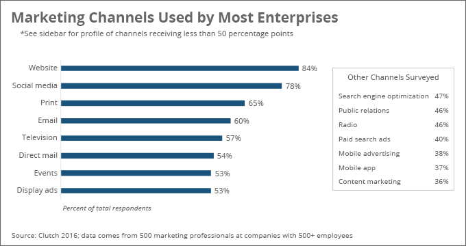 Marketing Channels used by most enterprises
